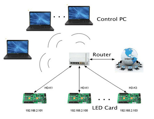 NETWORKING AND WIFI SYSTEM